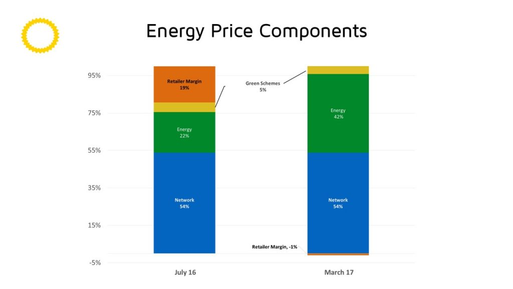 Electrcity Retailer Cost Components Energy Bill