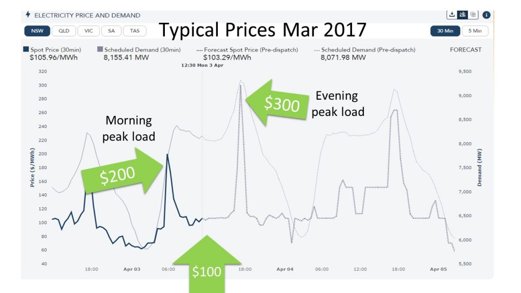 Typical energy Prices