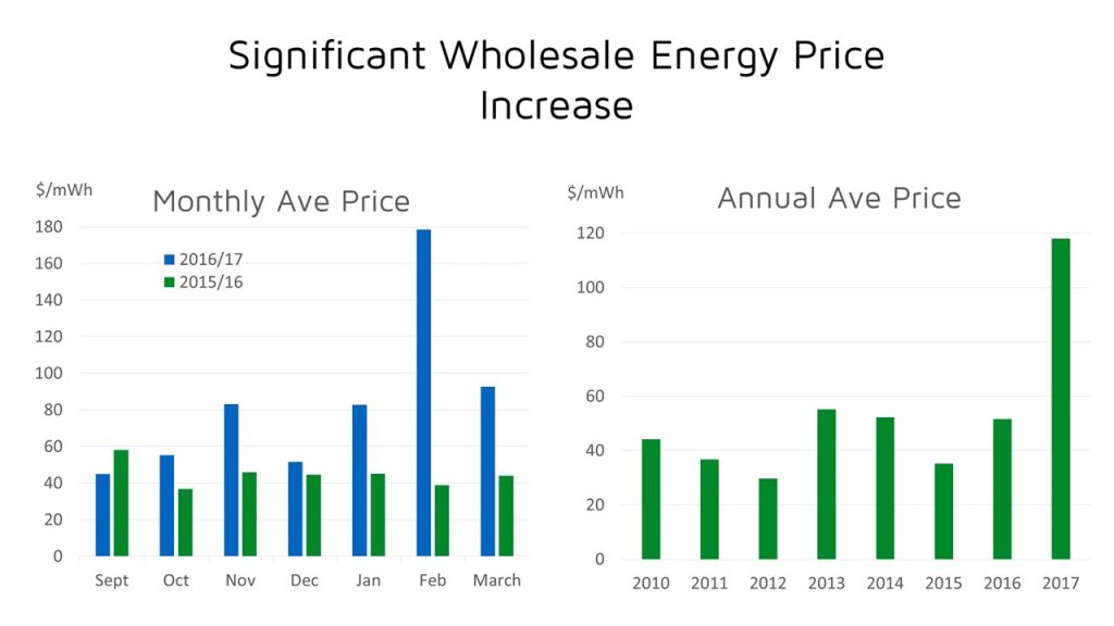 Wholesale electricity price Increases