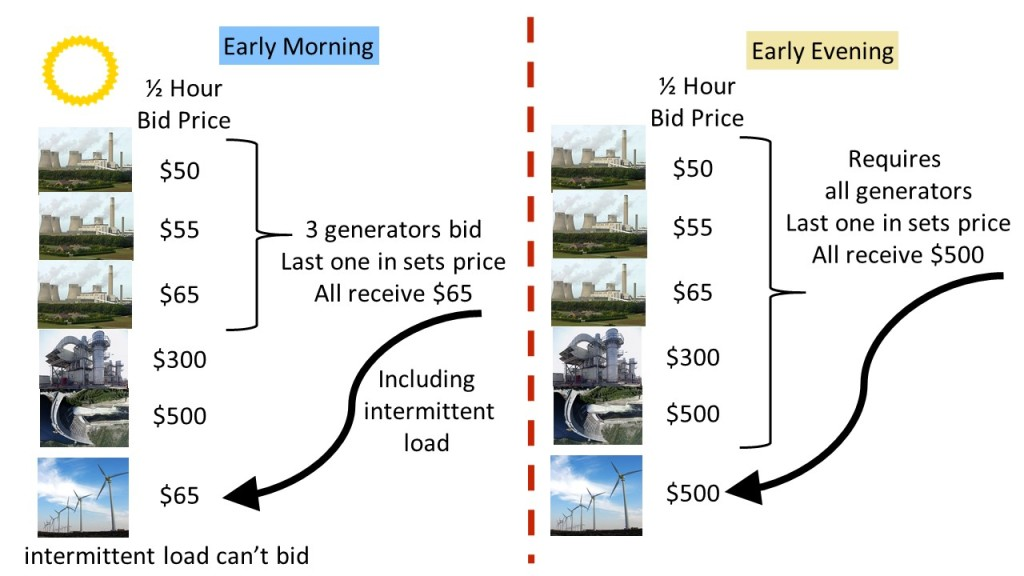 energy generator bidding example