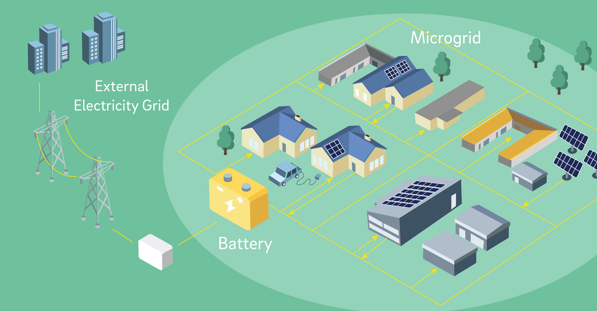 microgrid diagram solar powered community projects